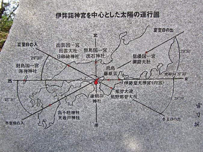 太陽の運行図